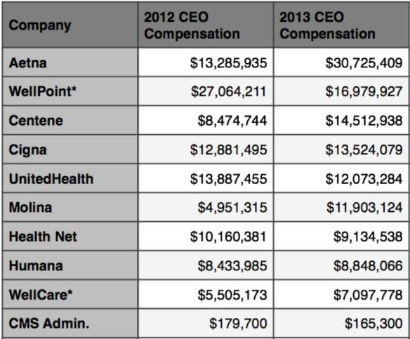 healthcare-ceo-salaries